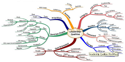 Mind Map Pduotd Pdu Of The Day